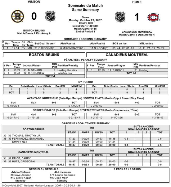 Nhl Score Sheet: We Spoke, They Started To Listen