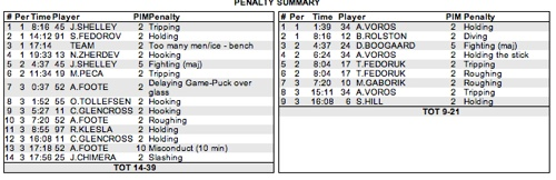 Min Cbj Penalties